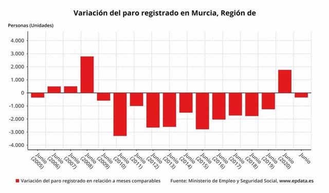 Variación del paro registrado en Murcia en relación a meses comparables