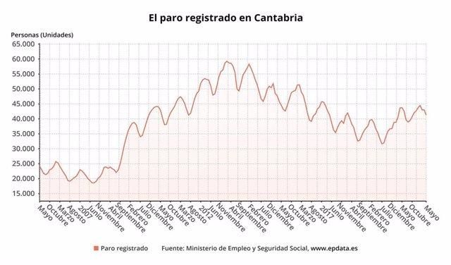 Paro registrado en Cantabria