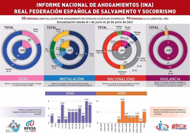 Infografía del Informe Nacional de Ahogamientos del mes de junio