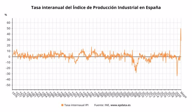 Evolución del Índice de Producción Industrial en España (INE)