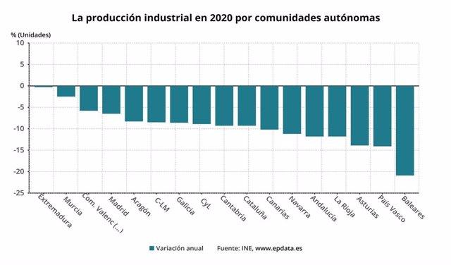 Gráfico de elaboración propia sobre la evolución del IPI por CCAA hasta mayo de 2021