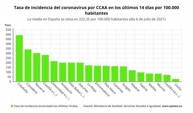 Incidencia de casos de coronavirus en cada comunidad