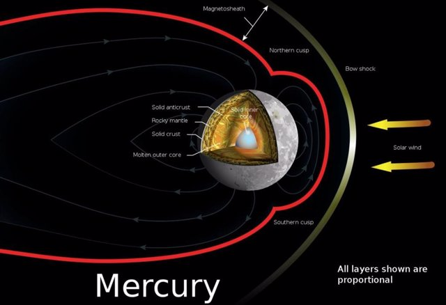 Distribución de capas internas de Mercurio