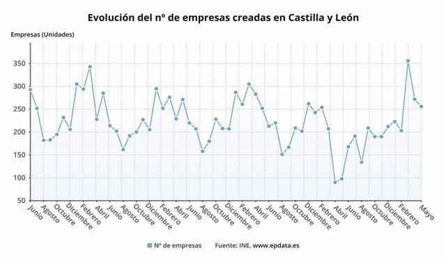 Gráfico de elaboración propia sobre la evolución de las sociedades mercantiles creadas en CyL hasta mayo de 2021