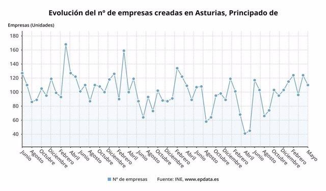 Evolución del número de empresas creadas en Asturias hasta mayo de 2021.