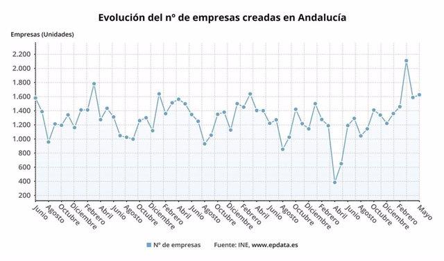 Gráfico con la evolución de las empresas creadas en mayo en Andalucía, que ha crecido un 149,5% interanual.