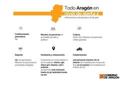 La Comunida Autónoma de Aragón vuelve al nivel de alerta sanitaria 2