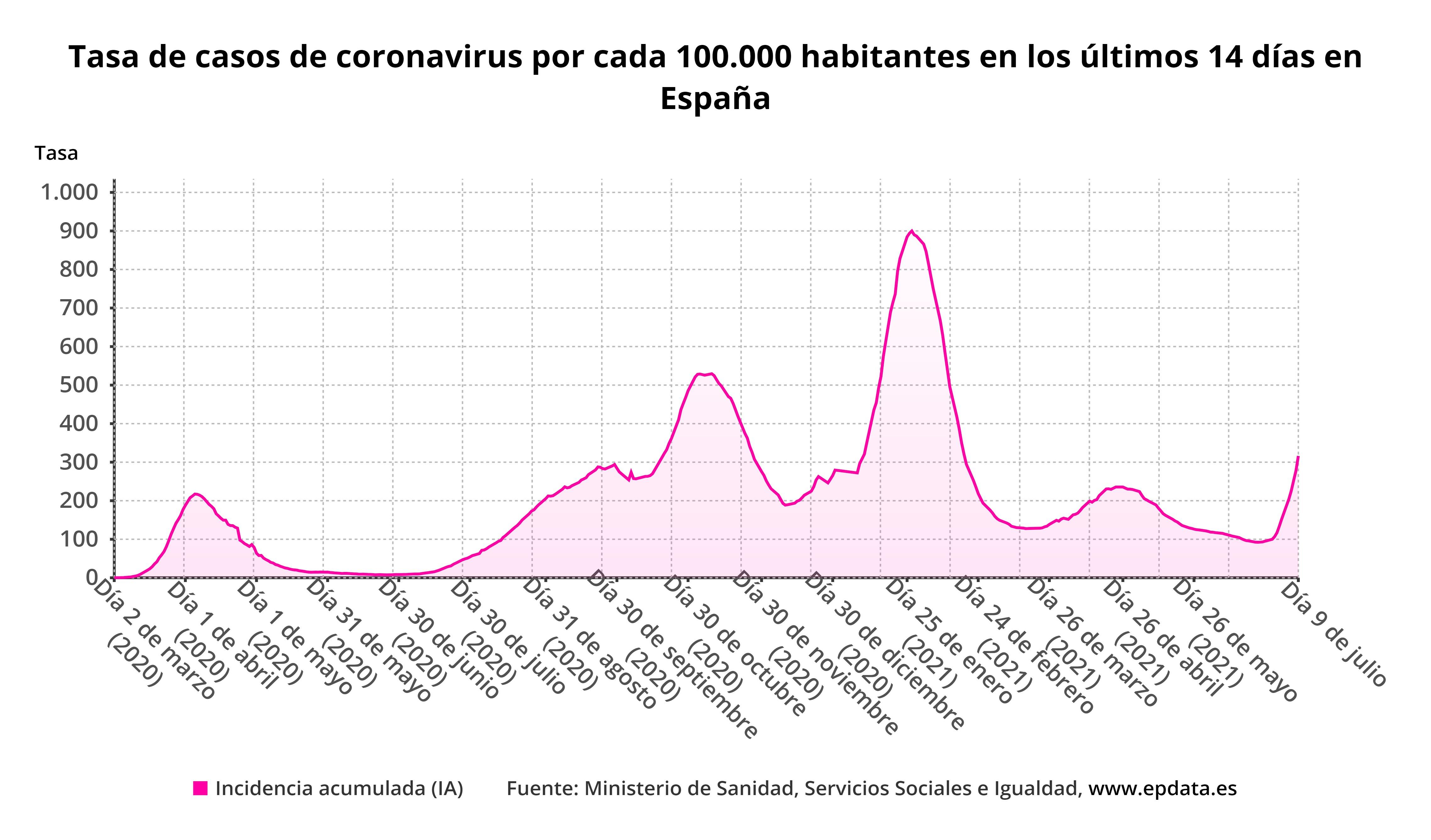 Tasa de incidencia de coronavirus a 14 días por cada 100.000 habitantes en España