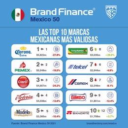 Archivo - Las 10 marcas más valiosas de México, según Brand Finance