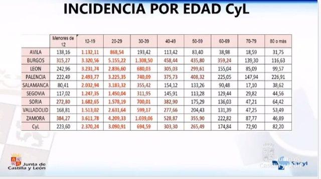 Datos de incidencia acumulada a 14 días en los distintos grupos de edad en Castilla y León.