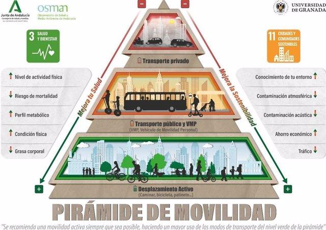 """La Consejería de Salud y Familias y la Universidad de Granada crean la """"Pirámide de movilidad"""""""