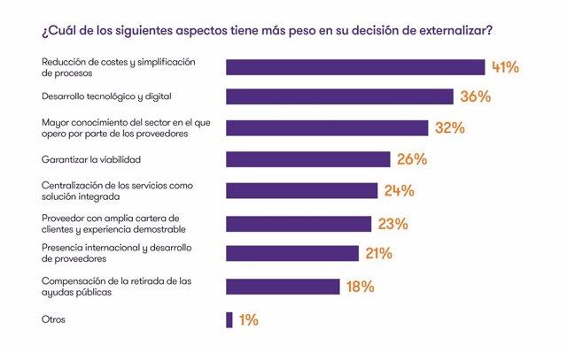 Gráfica de las principales razones por las que las empresas deciden apostar por la externalización del informe Global Business Pulse de Grant Thornton.