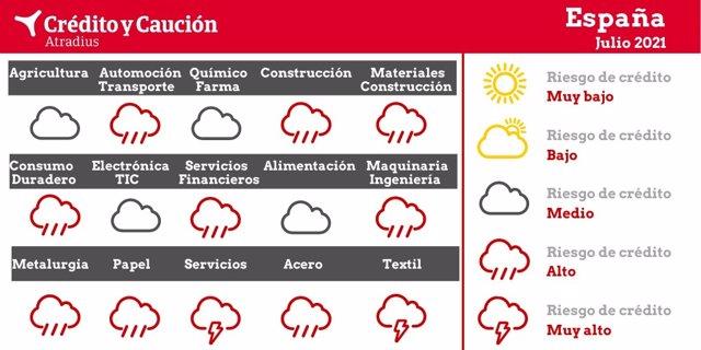 Análisis sobre el riesgo de impago por sectores en España a julio de 2021