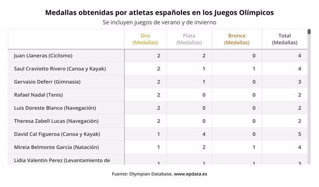Medallas obtenidas por atletas españoles en los Juegos Olímpicos