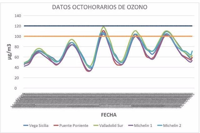 Evolución de la contaminación por ozono por horas en las estaciones de medición del Ayuntamiento de Valladolid.