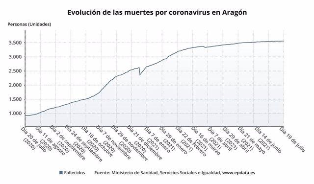 Evolución de las muertes por cotonavirus en Aragón