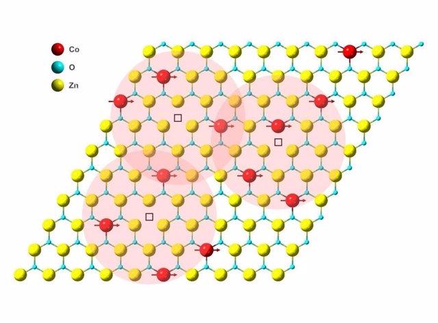 Ilustración de acoplamiento magnético en una monocapa de óxido de zinc dopado con cobalto. Las esferas roja, azul y amarilla representan átomos de cobalto, oxígeno y zinc, respectivamente.
