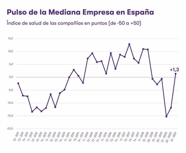 La mediana empresa española repunta exponencialmente y alcanza niveles prepandemia