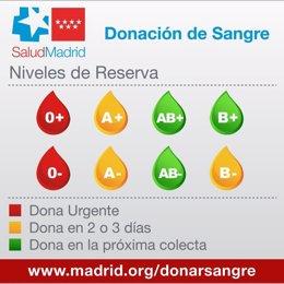 Los hospitales madrileños necesitan de forma urgente donaciones de sangre de los grupos 0+ y 0-