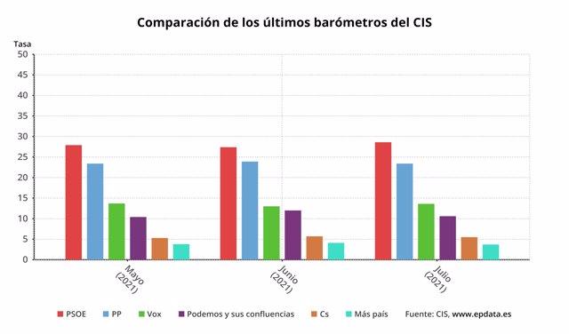 Comparación estimación de voto en el CIS