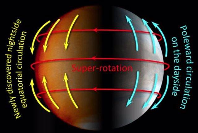 Los tres patrones climáticos principales en Venus. Los investigadores creen que la circulación diurna hacia los polos y la circulación ecuatorial nocturna recién descubierta pueden impulsar la superrotación planetaria que domina la superficie de Venus.