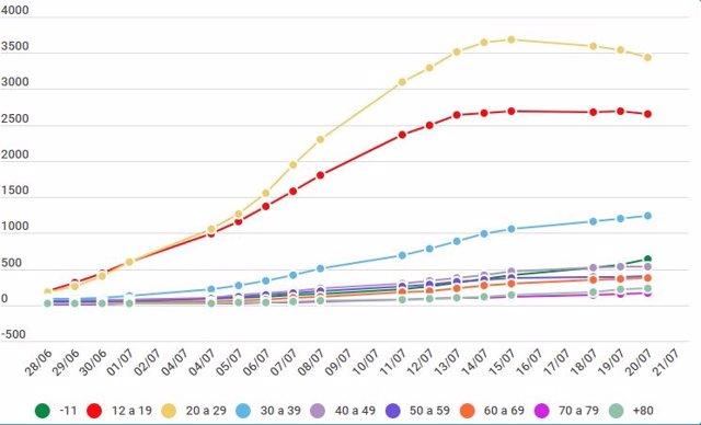 Evolución de las tasas de incidencia por tramos de edad en Castilla y León (datos del Ministerio de Sanidad)