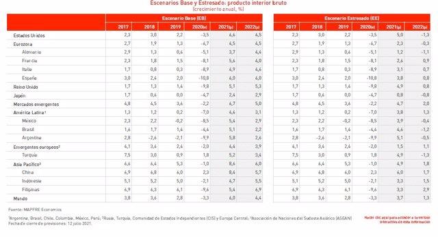 Gráfico de previsiones de Mapre Economics para la economía mundial.