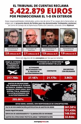 Infografia amb les responsabilitats comptables que exigeix el tribunal