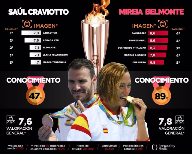 Los abanderados Mireia Belmonte y Craviotto, conocidos por 9 de cada diez y la mitad de los españoles.