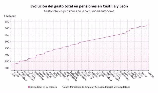 Gráfico de elaboración propia sobre la evolución del gasto de pensiones en CyL hasta julio de 2021