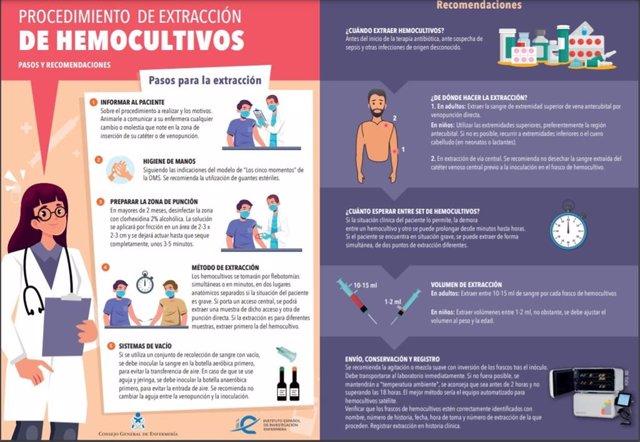 El Consejo General de Enfermería lanza una infografía para extraer correctamente hemocultivos
