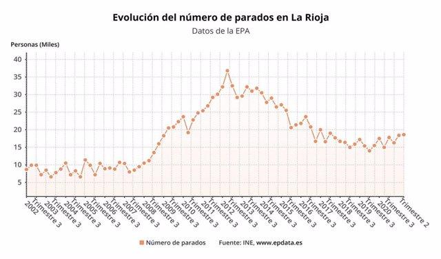 Evolución del paro en el segundo trimestre en La Rioja, según la EPA