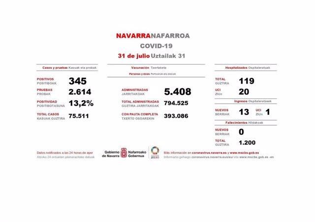 Datos de Covid en Navarra del viernes 30 de julio