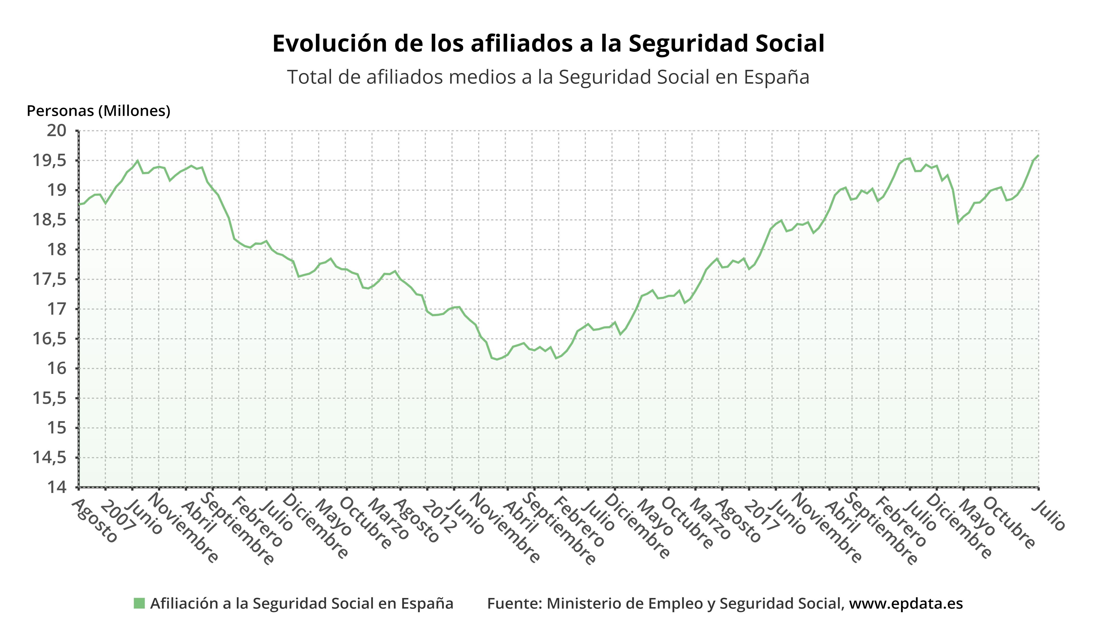 Evolución de los afiliados a la Seguridad Social en España
