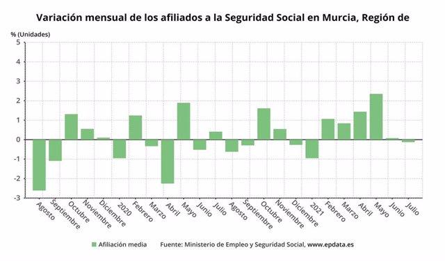 Variación mensual de la afiliación a la Seguridad Social en la Región de Murcia