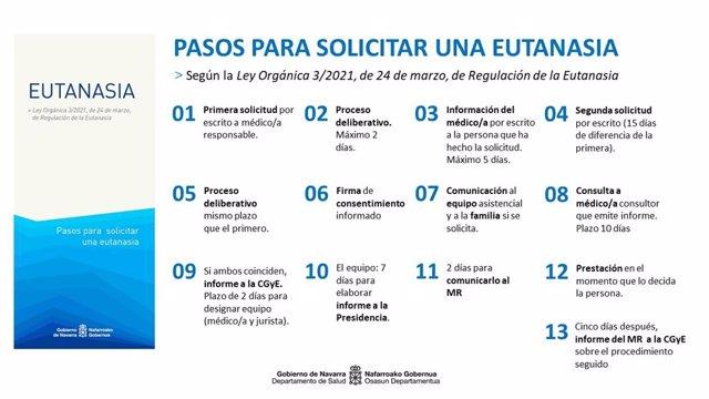 Diagrama para la solicitud de la eutanasia en Navarra
