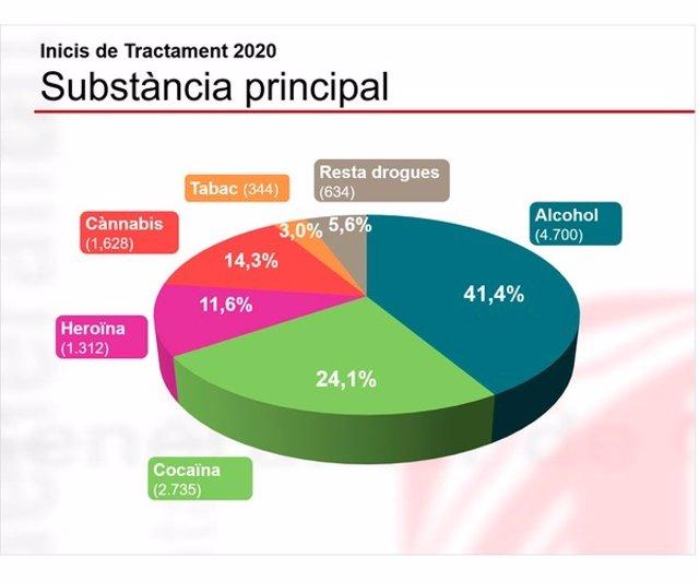 Més d'11.000 persones van iniciar en 2020 tractaments per addicció a les drogues a Catalunya