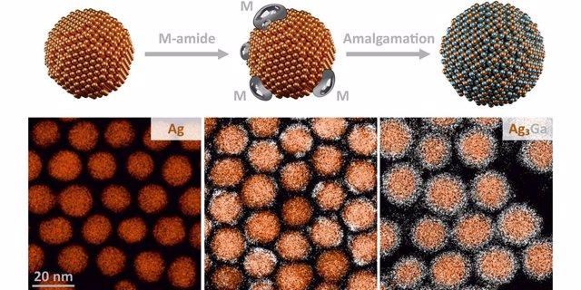 El Proceso De Producción De Un Nanocristal Intermetálico (Fila Superior: Esquema, Fila Inferior: Imágenes De Microscopio Electrónico).