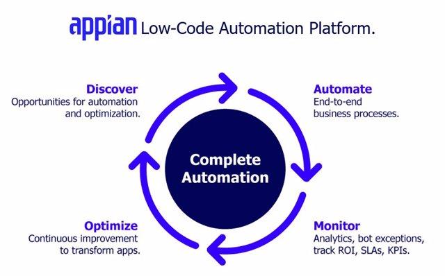 CompleteAutomationImage_Appian