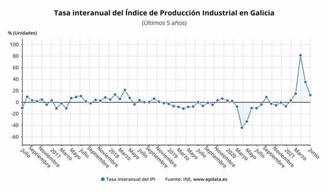 La producción industrial se incrementa un 12,5% en junio en Galicia