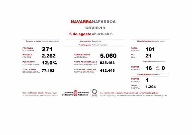 Datos de Covid en Navarra del viernes 6 de agosto