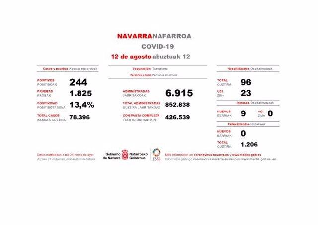 Datos de Covid-19 en Navarra del día 12 de agosto