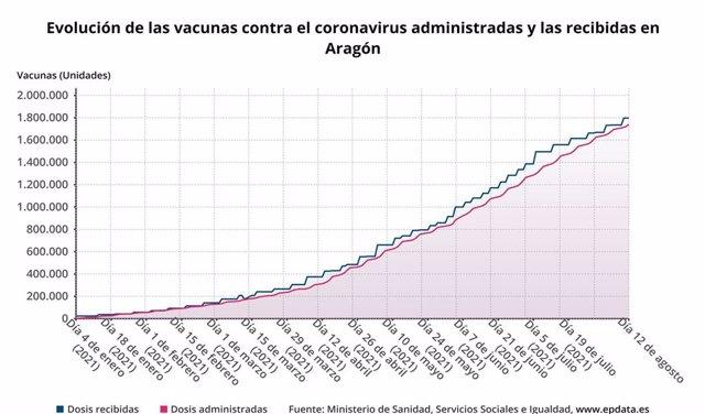 Evolución de las vacunas contra el coronavirus administradas y recibidas en Aragón.