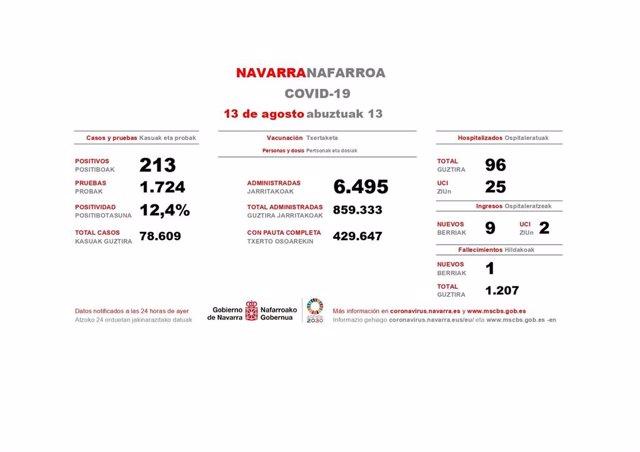 Casos de Covid-19 en Navarra correspondientes al 12 de agosto de 2021