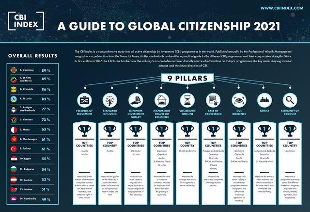 2021 CBI Index - A Guide To Global Citizenship