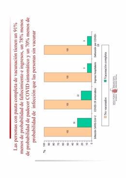 Gráfico con la efectividad de las vacunas.