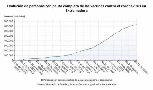 Evolución de la vacunación en Extremadura