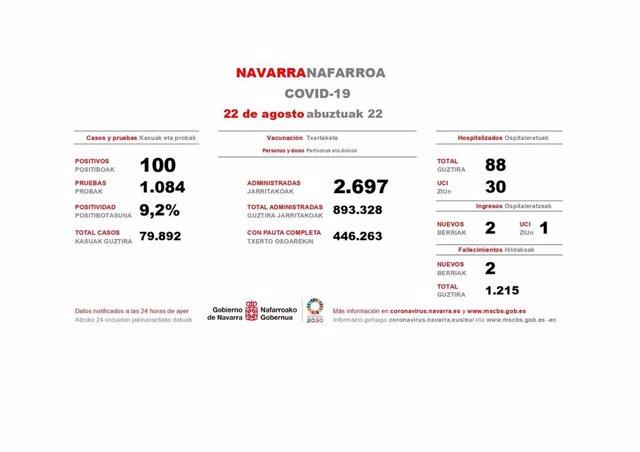 Datos del Covid en Navarra correspondientes a este sábado.