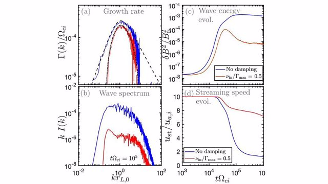 Archivo - Ilustración que muestra cómo interactúan las ondas y las partículas: la amplitud de la onda aumenta mientras que la velocidad de deriva de las partículas disminuye debido a la dispersión