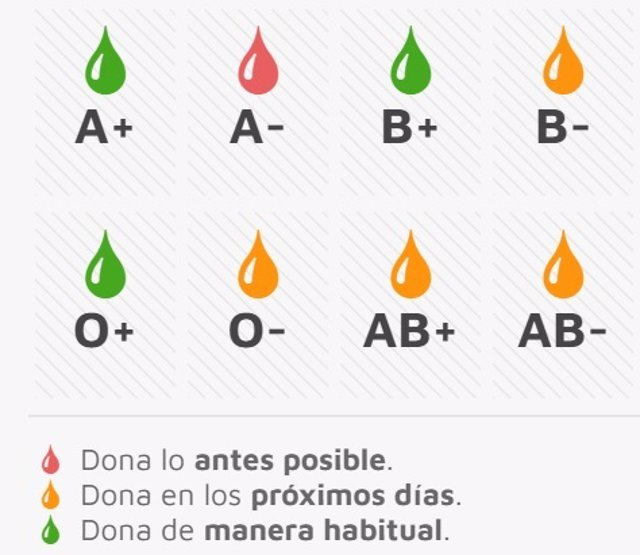 Situación actual de los niveles de sangre en el Centro de Hemoterapia de Castilla y León.